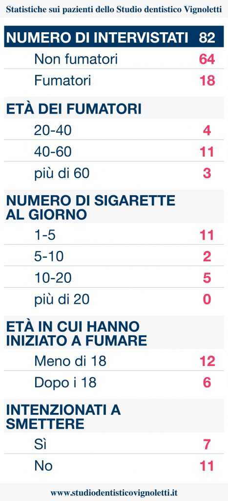 Statistiche fumatori Verona