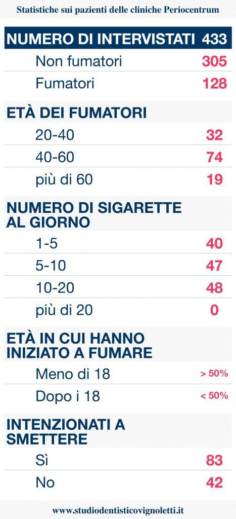 Statistiche fumatori Periocentrum